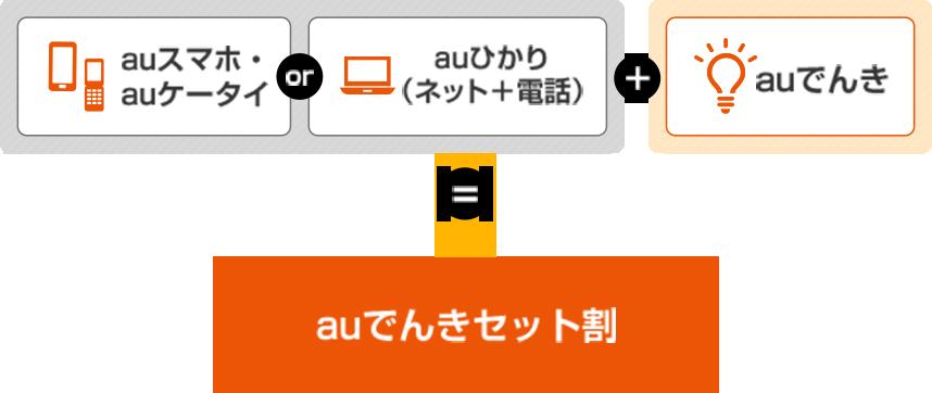 auスマホ・auケータイorauひかり(ネット+電話)+auでんき=auでんきセット割