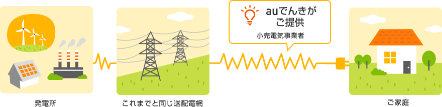 電気が送られてくる仕組み図