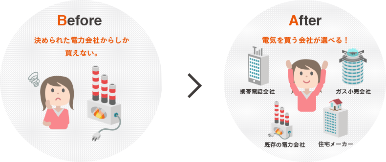 Before 決められた電力会社からしか買えない。→ After 電気を買う会社が選べる!