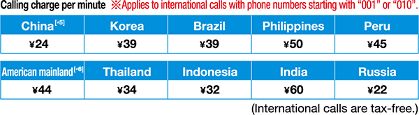 Calling charge per minute *Applies to international calls with phone numbers starting with