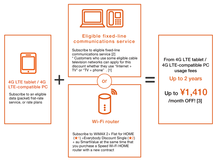 If you subscribe to an eligible rate plan for 4G LTE tablets / 4G LTE-compatible PCs in combination with au HIKARI or an eligible fixed-line communications service (Internet + phone) ★, you can get a discount of up to ¥1,410 on 4G LTE tablet / 4G LTE-compatible PC usage fees for up to 2 years [1].