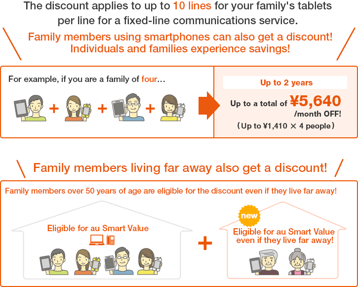 The discount applies to up to 10 lines for your family's tablets per line for a fixed-line communications service.Family members using smartphones can also get a discount!Individuals and families experience savings!Family members living far away also get a discount!