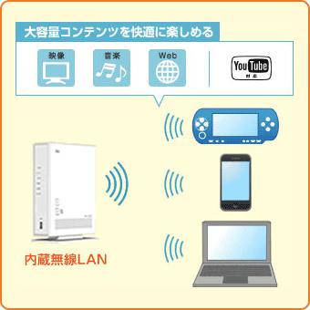 高速無線LANで大容量コンテンツを楽しめるイメージ