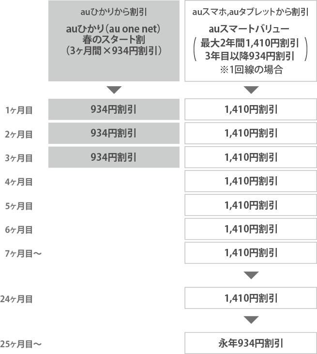 表:auひかり(au one net)春のスタート割適用イメージ