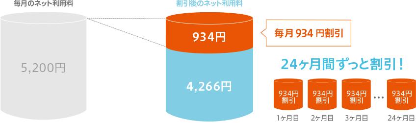 ネット利用料 毎月934円割引
