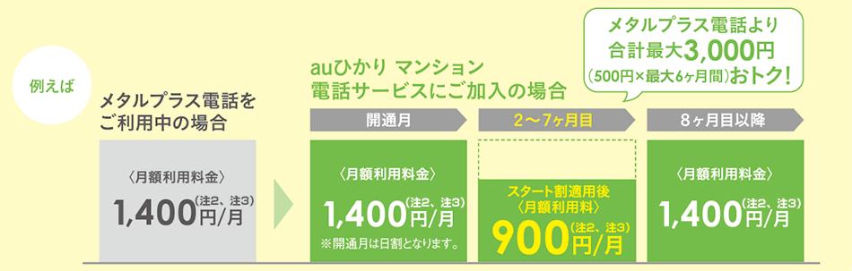 例:auひかり マンション 電話サービス スタート割