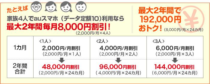 auスマートフォンご利用のご家族全員が対象 たとえば家族4人がauスマートフォンなら最大2年間8,000円割引!