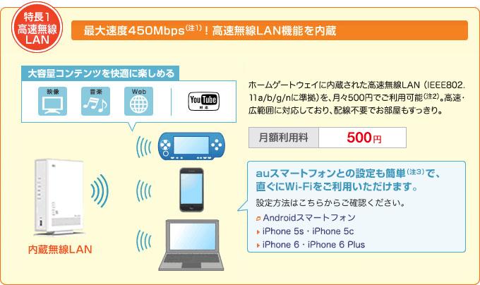 特長1 高速無線LAN
