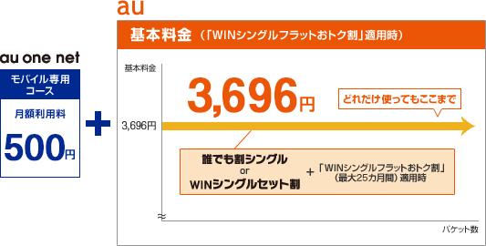 料金イメージ:【WINシングルフラットWiMAX(シンプル)の場合】