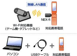 auケータイ + USBケーブルやモバイル無線LANターミナルでご利用の場合