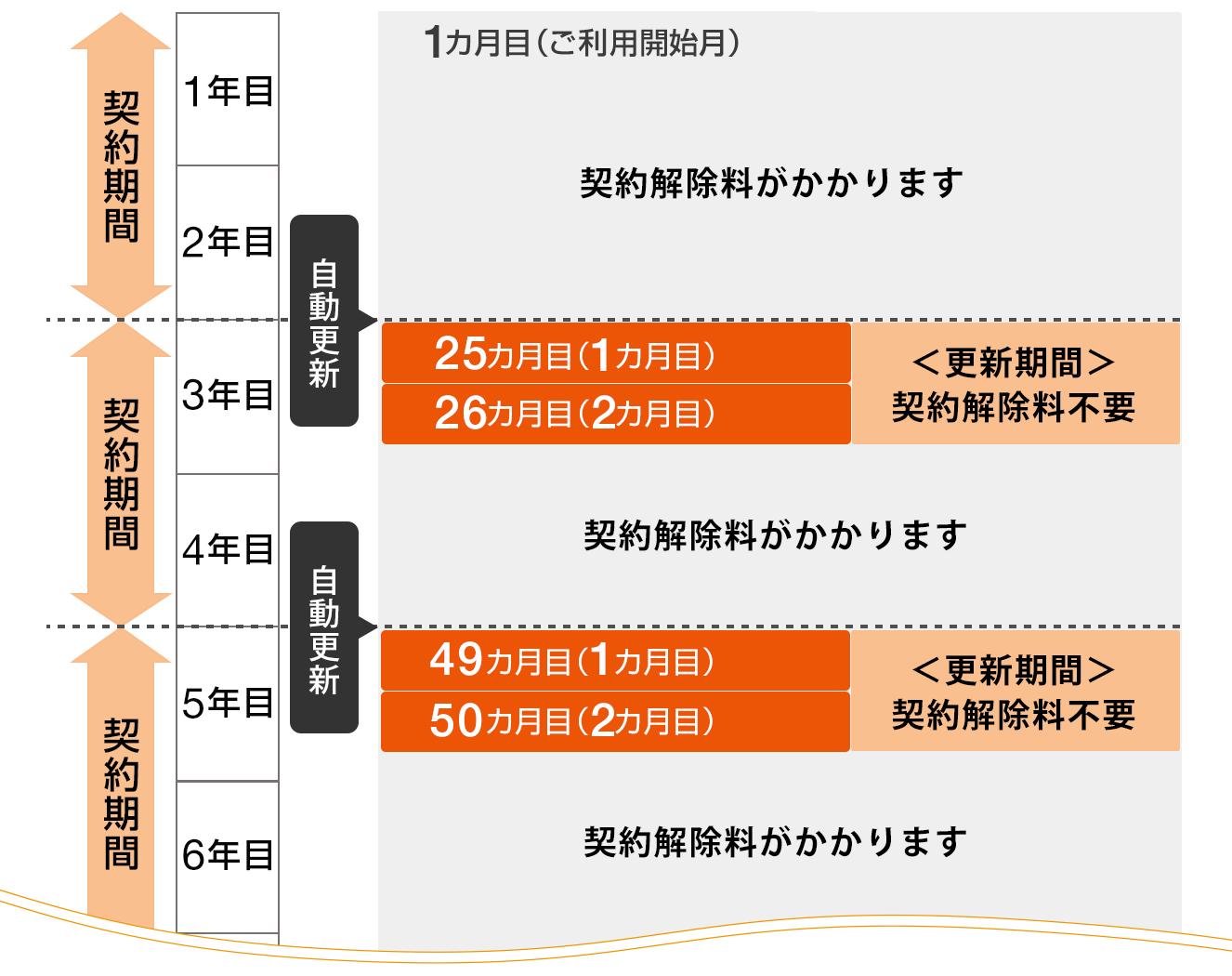 更新期間のタイミングの図表:ギガ得プラン