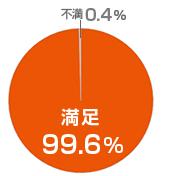 満足99.6%グラフ