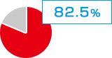 82.5%