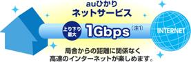 auひかりのスピードは上り下り最大1Gps(ベストエフォート)!