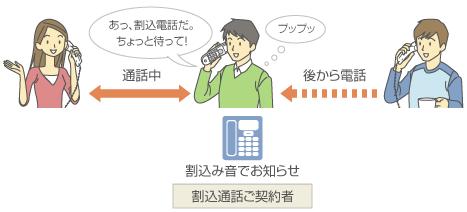 ご利用シーンイメージ図1 割込通話ご契約者さまに割込み音でお知らせ