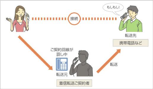ご契約回線が話し中のときに、携帯電話など設定した電話番号に転送する機能