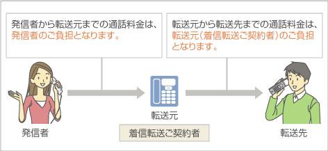 発信者から転送元までの通話料金は、発信者のご負担となります。転送元から転送先までの通話料金は、転送元(着信転送ご契約者)のご負担となります。