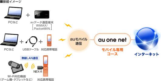 au one net モバイル専用コースとは