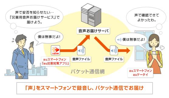 図: 災害用音声お届けサービスご利用イメージ