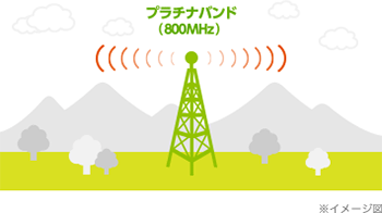 プラチナバンドは山間部でより遠くまで電波が届いてつながりやすい!