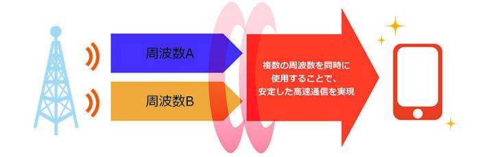 複数の周波数を同時に使用することで安定した高速通信を実現