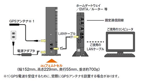 auフェムトセル(3G)接続図
