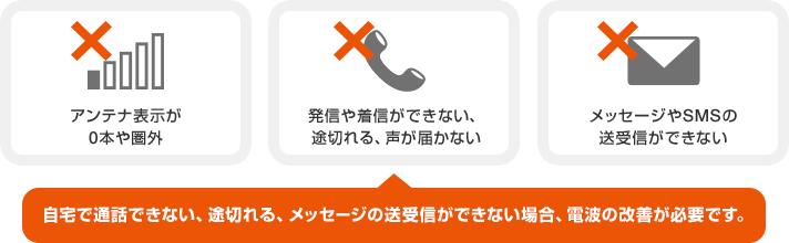 「アンテナ表示が0本や圏外」「発信や着信ができない、途切れる、声が届かない」「メッセージやSMSの送受信ができない」自宅で通話できない、途切れる、メッセージの送受信ができない場合、電波の改善が必要です。