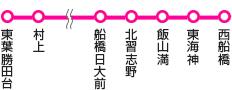 東葉勝田台,村上~船橋日大前,北習志野,飯山満,東海神,西船橋