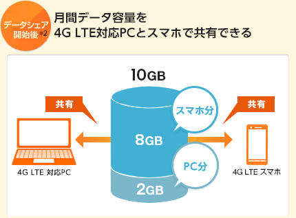 図:データ容量について