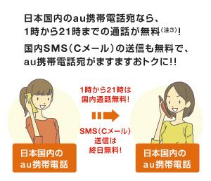 図: 日本国内のau携帯電話なら、1時から21時までの通話が無料! 国内SMS (Cメール)の送信も無料で、au携帯電話宛がますますおトクに!