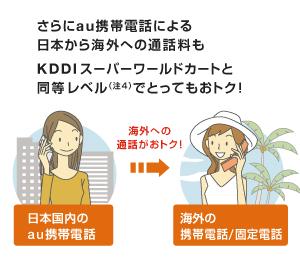 図: さらにau携帯電話による日本から海外への通話料も KDDIスーパーワールドカートと同等レベルでとってもおトク!