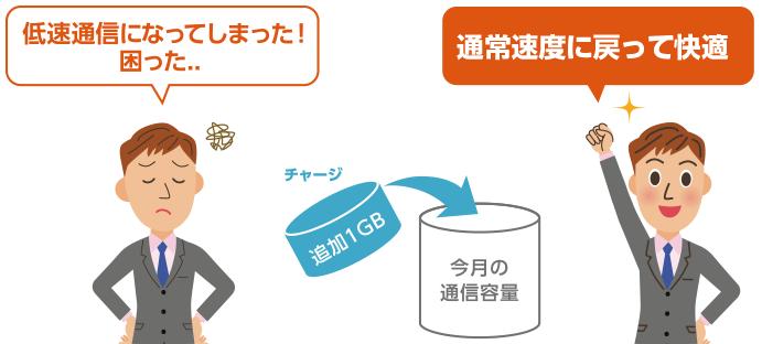 データ容量はいつでも追加でチャージ(購入)できます!