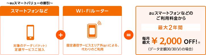 固定通信サービスがエリア外でも、対象の固定通信サービスが開通するまでの間、Wi-Fiルーターのご契約でauスマートバリューが適用されます。