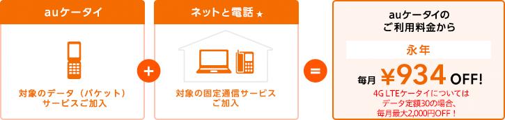 auケータイの対象のデータ(パケット)サービスご加入と、「auひかり」や対象固定通信サービス(ネット+電話)★との組み合わせで、auケータイのご利用料金から永年毎月934円を割引致します。