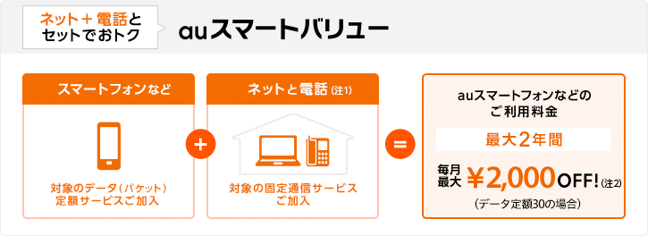 【1】ネットと電話とセットでおトク:auスマートバリュー