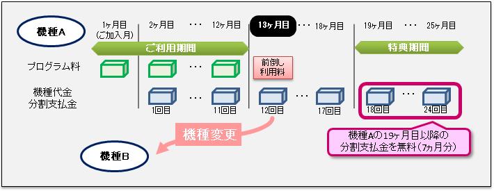 図:アップグレードプログラムご利用イメージ