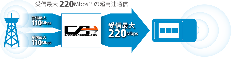 受信最大220Mbps*1の超高速通信