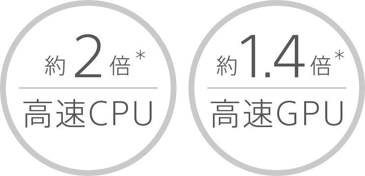 約2倍※高速CPU 約1.4倍※高速GPU