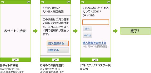 図: 楽曲の購入