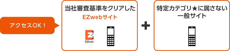 当社審査基準をクリアしたEZwebサイト + 特定カテゴリ★に属さない一般サイト
