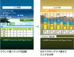 ラウンド後にスコアを記録/分かりやすいグラフ表示でスコアを分析