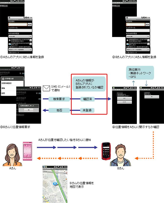 画面: Android ™ 端末同士の位置検索方法紹介
