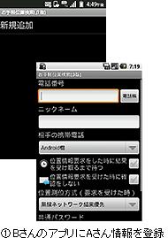 画面:BさんのアプリにAさん情報を登録
