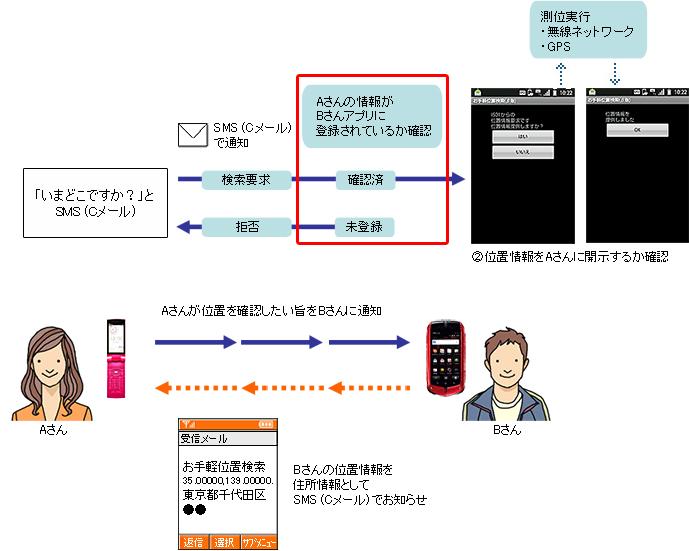 画面: Android ™ 端末とau携帯での位置検索方法