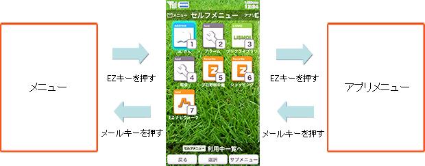 キャプチャ: ・セルフメニューから、従来のメニューやアプリメニューに簡単に切り替えられて便利です。