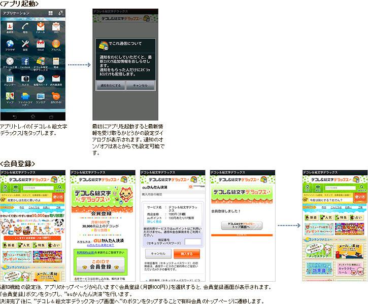 図: アプリの起動と入会方法