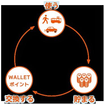 「ナビマイレージ」ご利用のイメージ図