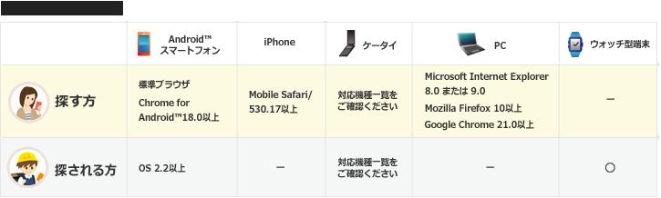 対応機種・OS一覧