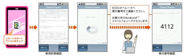 リモートサポートのアイコンをタップ。⇒使用許諾の確認。⇒受付番号が表示されるまで、お待ちください。⇒表示された受付番号をKDDIオペレータへご連絡ください。お客さまのAndroidTMスマートフォンへアクセスします。