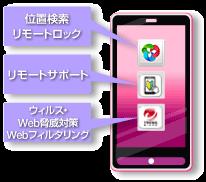 図: 紛失、ウイルス、あれこれの操作・・・Android ™ の安心・安全をトータルでサポート!